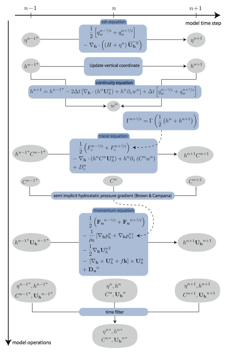 Flow chart of step with the new Leap-Frog + Robert-Asselin filter